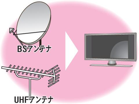 デジタルチューナー内蔵テレビ