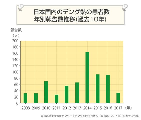 デング熱感染者のグラフ
