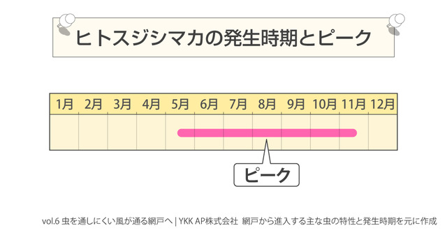ヒトスジマカのピークのグラフ