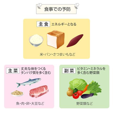 食事での予防