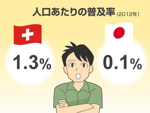 日本のカーシェアリングの現状と今後