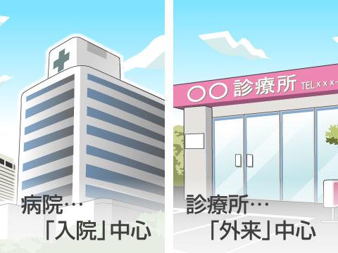 病院は「入院」中心、診療所は「外来」中心