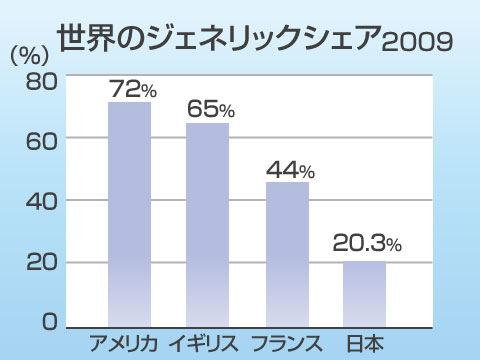 日本でジェネリック医薬品が伸び悩む理由