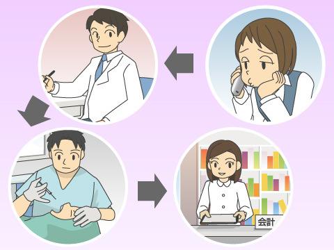 歯科総合病院受診の流れ