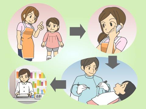 小児歯科受診の流れ