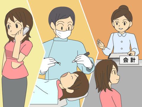 口腔外科受診の流れ