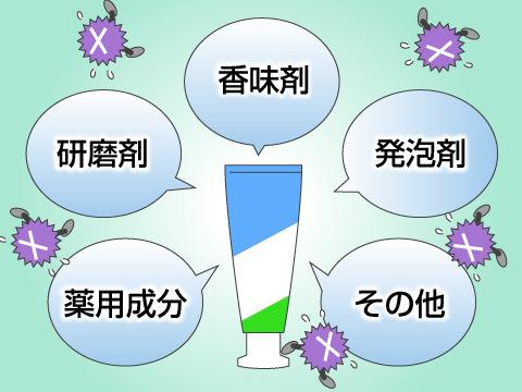 歯磨き粉に含まれている成分