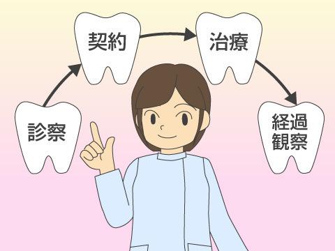 矯正歯科医院の治療の流れ
