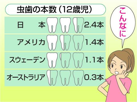 世界と比較して考える日本人の虫歯事情