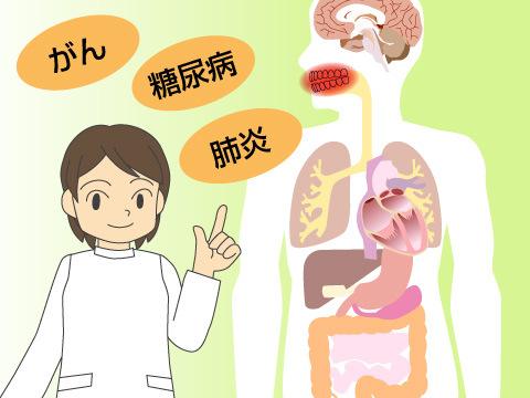 医科歯科連携の意義