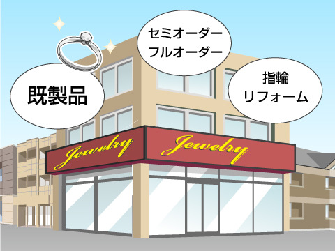指輪の購入方法