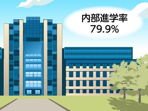 青山学院大学