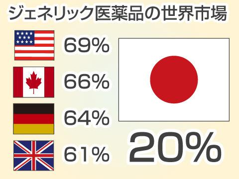 世界のジェネリック事情と日本の現状