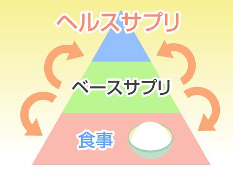 ベースサプリ(食生活が不規則、食の好みが偏っている)
