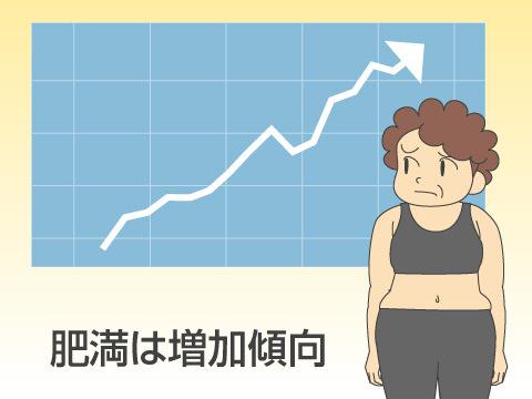 肥満症状の原因、対策