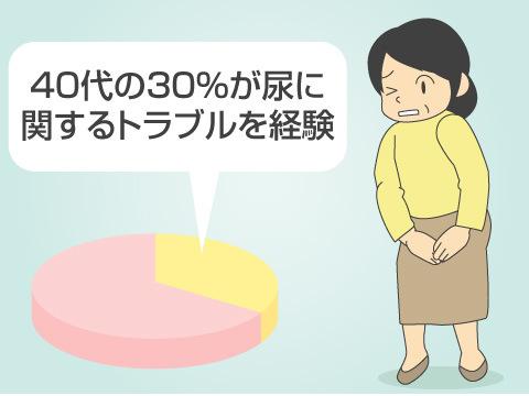 尿もれ(尿失禁)・頻尿の原因、対策