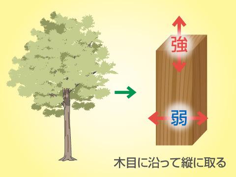 木目に沿って縦方向に長く取る