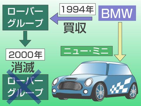 BMWが買収