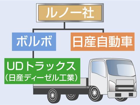 ボルボ社と関係性の深い日本の自動車メーカー