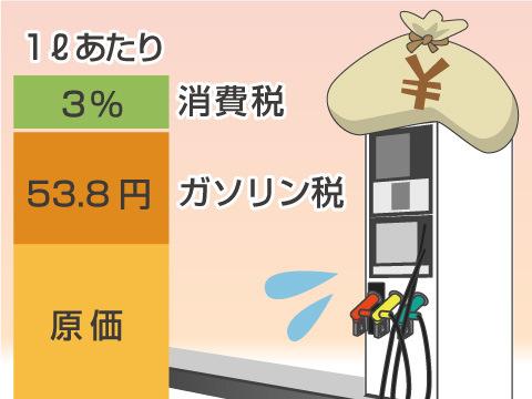 ガソリン税・軽油引取税・石油ガス税