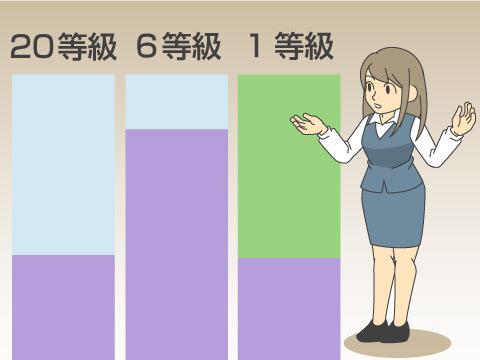 等級による割引の例