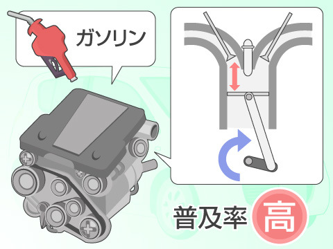 ガソリンエンジン