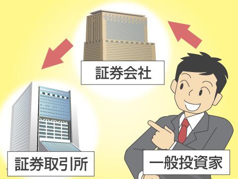 証券取引所の仕組み