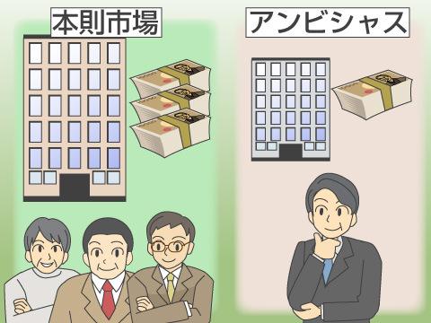 札幌証券取引所の概要