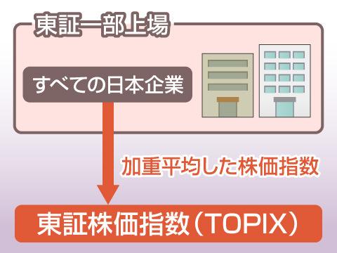 TOPIXとは?