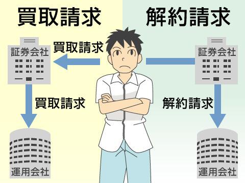 換金の2つの方法