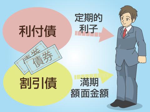 利子の支払い方法など形態による分類