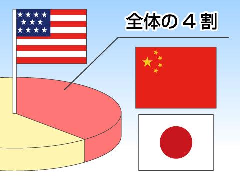 米国国債の特徴