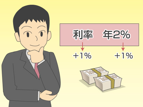 債券の利息の受け取り
