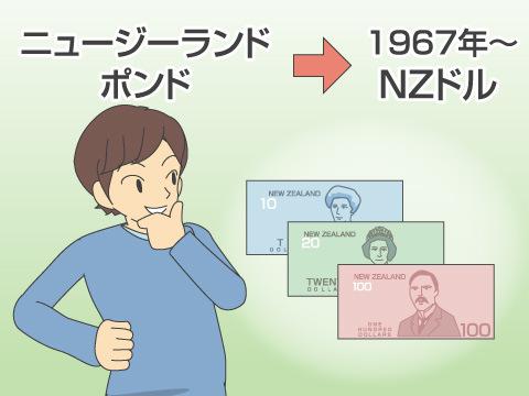 NZドルの概要