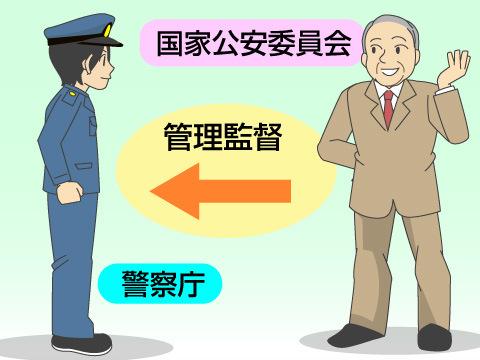 警察機関を管理する委員会