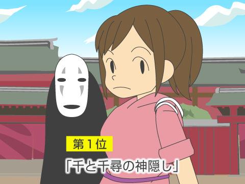 第1位「千と千尋の神隠し」(2001年)約304億円