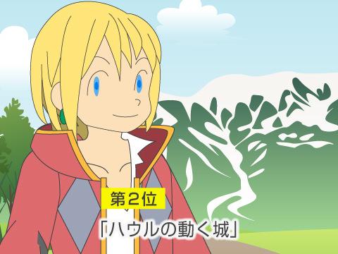 第2位「ハウルの動く城」(2004年)約196億円
