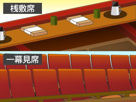 歌舞伎劇場の客席と主な施設