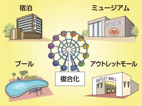 「テーマパーク化」と「複合化」が遊園地人気復活へのカギ