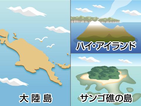 太平洋に浮かぶ島
