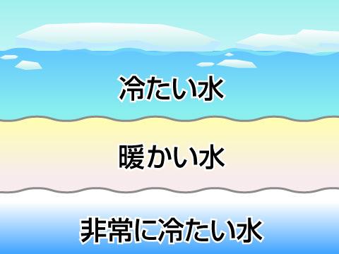 上が冷たく下が暖かい海