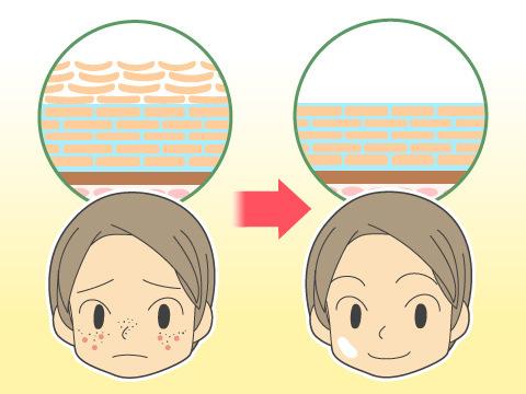 ピーリング効果のある洗顔料