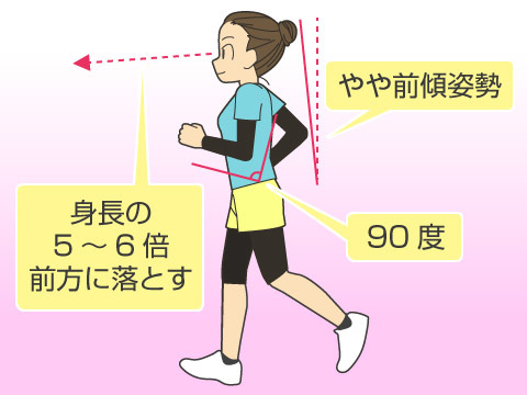 ジョギングのフォームと走法