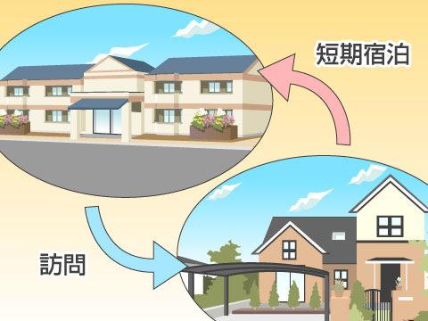 住み慣れた家でできるだけ長く暮らしたい人のためのサービス