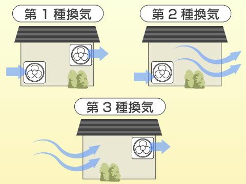 24時間換気システムには3種類ある