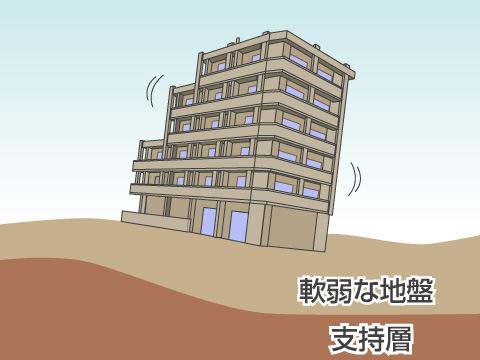 地震以外で揺れる要素