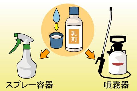 乳剤(にゅうざい)(ニュウザイ)