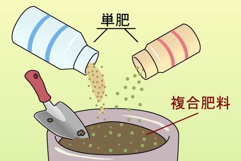 複合肥料(フクゴウヒリョウ)
