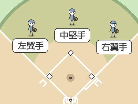 外野手(ガイヤシュ)