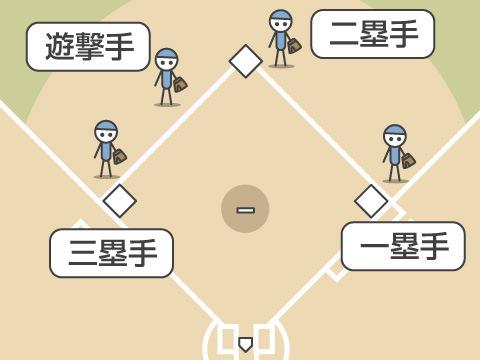内野手(ナイヤシュ)